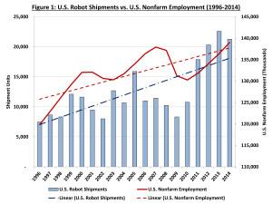 US robot shipments nonfarm employment